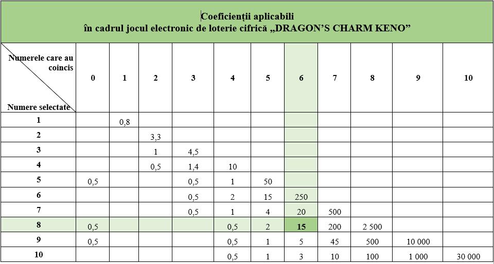 Dragon Coefficiente